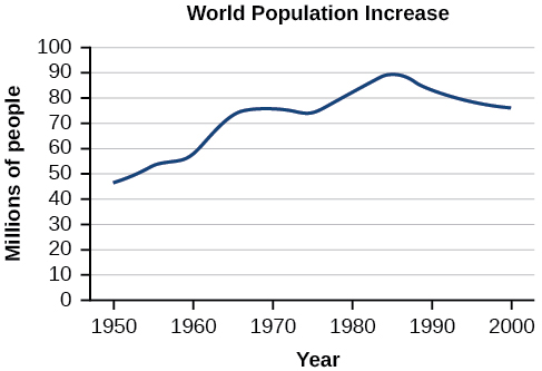 Graph of World Population Increase where the y-axis represents millions of people and the x-axis represents the year.