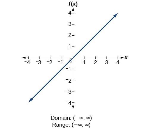 Identity function f(x)=x.