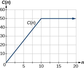 Graph of C(n).