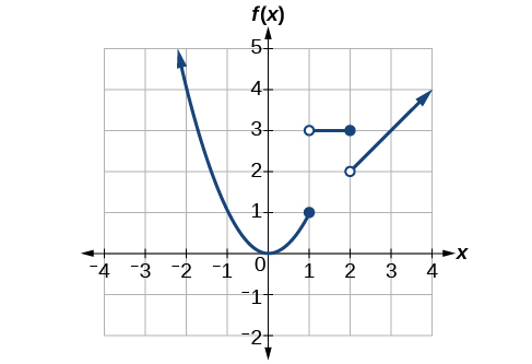 Graph of the entire function.