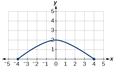 Graph of a function from [-4, 4].