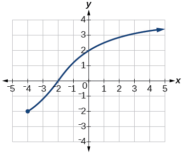 Graph of a function from [-4, infinity).