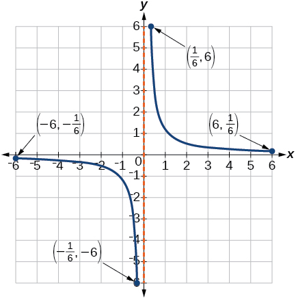 Graph of a function from [-6, -1/6]U[1/6, 6]/.