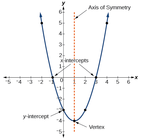 Graph of a parabola showing where the x and y intercepts, vertex, and axis of symmetry are.