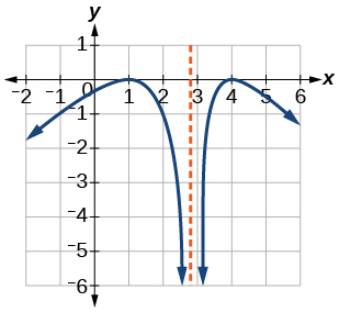 Graph of a reciprocal function.