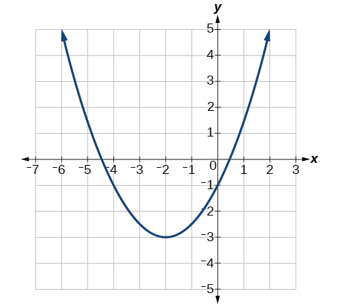 Graph of a parabola with its vertex at (-2, -3).