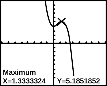 Graph of f(x) on a graphing calculator.