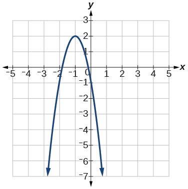 Graph of a negative parabola with a vertex at (-1, 2).