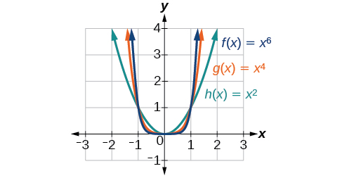 Graph of three functions, h(x)=x^2 in green, g(x)=x^4 in orange, and f(x)=x^6 in blue.