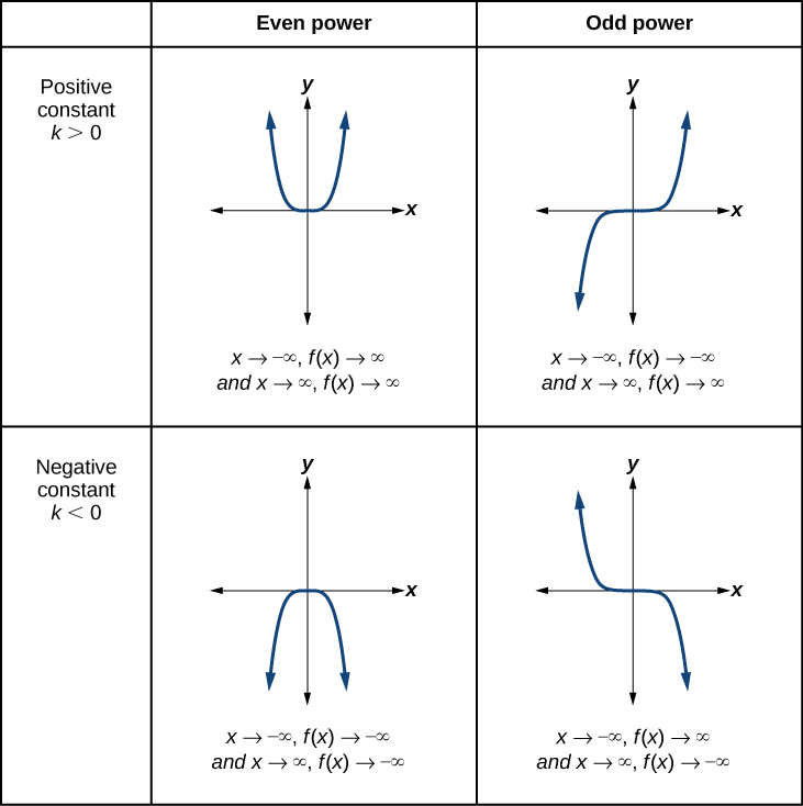 Graph of an even-powered function with a positive constant. As x goes to negative infinity, the function goes to positive infinity; as x goes to positive infinity, the function goes to positive infinity. Graph of an odd-powered function with a positive constant. As x goes to negative infinity, the function goes to positive infinity; as x goes to positive infinity, the function goes to negative infinity. Graph of an even-powered function with a negative constant. As x goes to negative infinity, the function goes to negative infinity; as x goes to positive infinity, the function goes to negative infinity. Graph of an odd-powered function with a negative constant. As x goes to negative infinity, the function goes to negative infinity; as x goes to positive infinity, the function goes to negative infinity.