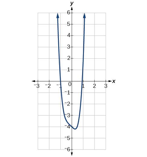 Graph of f(x)=5x^4+2x^3-x-4.