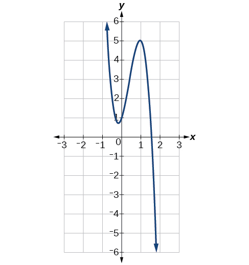Graph of f(x)=-6x^3+7x^2+3x+1.