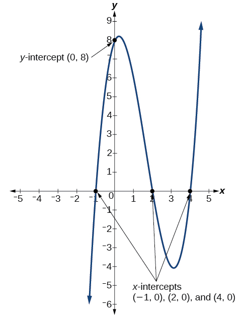 Graph of f(x)=(x-2)(x+1)(x-4), which labels all the intercepts.