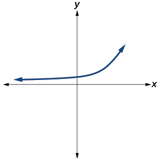 Graph of an equation.