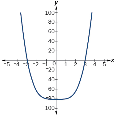 Graph of f(x)=x^3-27.