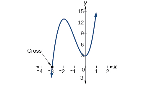 """Graph of a polynomial with its x-intercept at (-3, 0) labeled as """"Cross""""."""