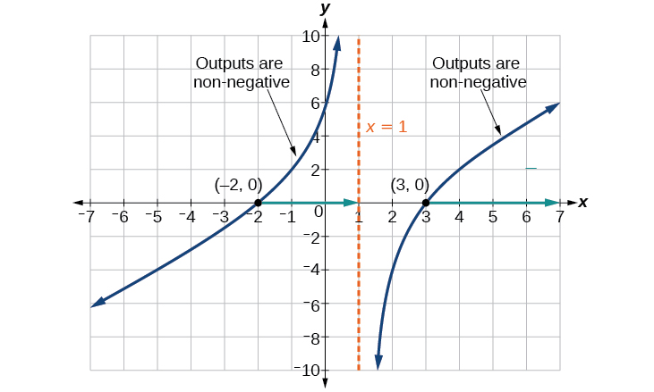 Graph of a radical function that shows where the outputs are nonnegative.