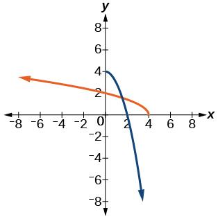 Graph of f(x)=4- x^2 and its inverse, f^(-1)(x)= sqrt(4-x).