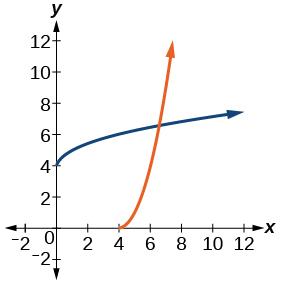 Graph of f(x)= (x-4)^2 and its inverse, f^(-1)(x)= sqrt(x)+4.