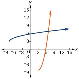 Graph of f(x)= x^2-6x+1 and its inverse, f^(-1)(x)= sqrt(x+8)+3.