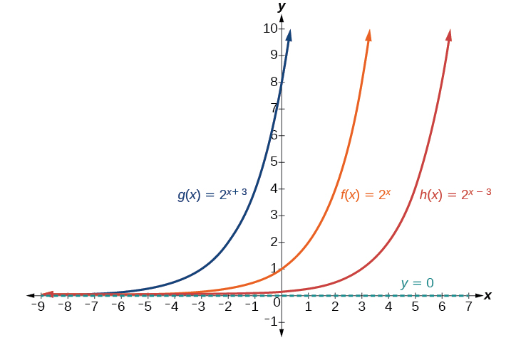 Graph of three functions, g(x) = 2^(x+3) in blue, f(x) = 2^x in orange, and h(x)=2^(x-3). Each functions' asymptotes are at y=0Note that each functions' transformations are described in the text.