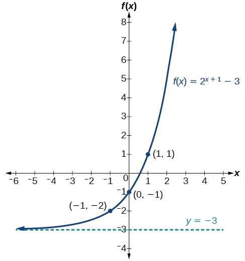 Graph of the function, f(x) = 2^(x+1)-3, with an asymptote at y=-3. Labeled points in the graph are (-1, -2), (0, -1), and (1, 1).