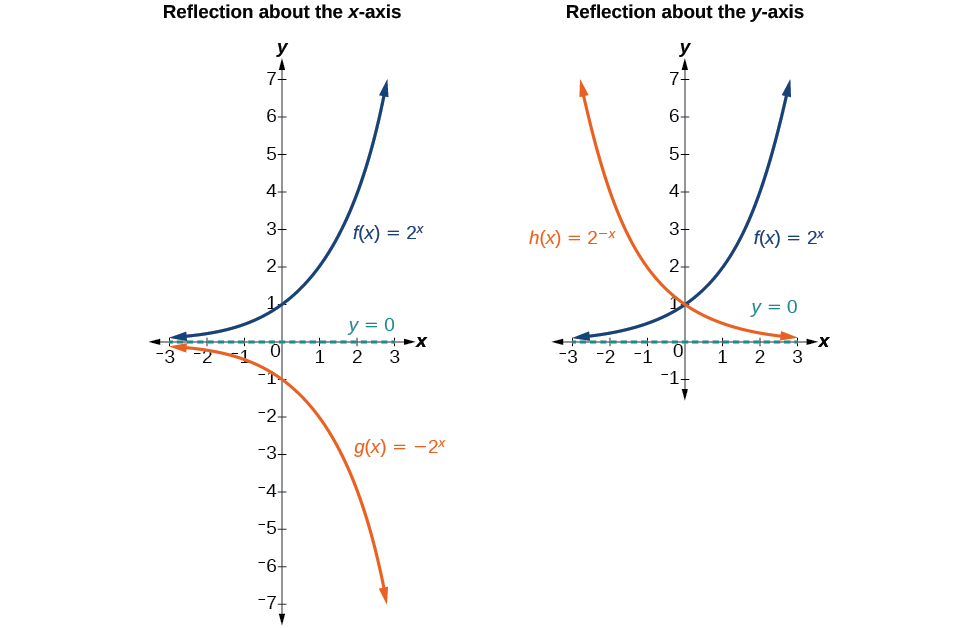 Two graphs where graph a is an example of a reflection about the x-axis and graph b is an example of a reflection about the y-axis.