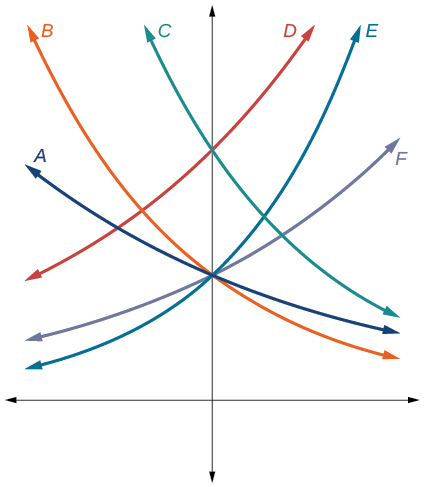 Graph of six exponential functions.