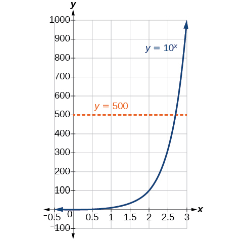 Graph of the intersections of the equations y=10^x and y=500.
