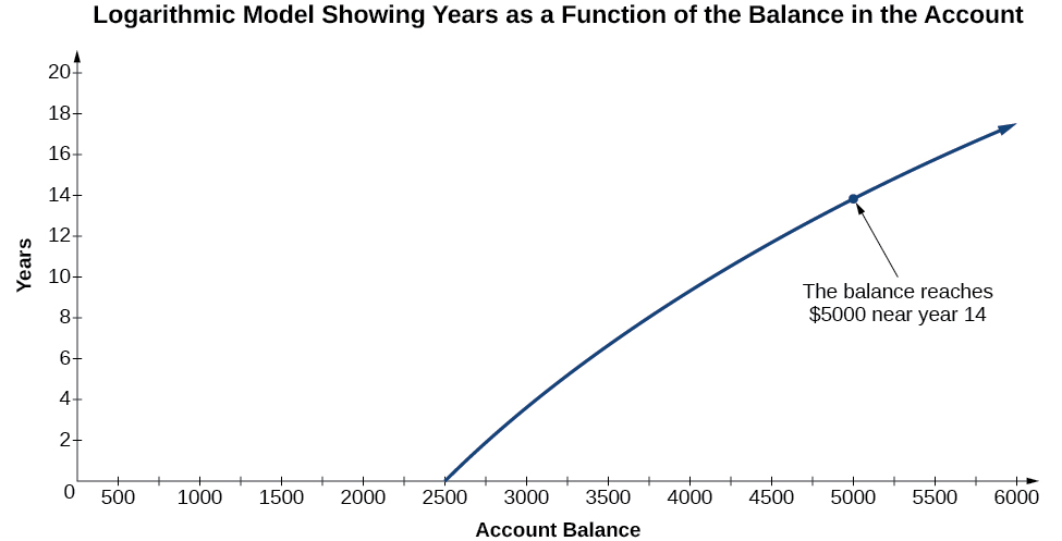 """A graph titled, """"Logarithmic Model Showing Years as a Function of the Balance in the Account"""". The x-axis is labeled, """"Account Balance"""", and the y-axis is labeled, """"Years"""". The line starts at 💲25,000 on the first year. The graph also notes that the balance reaches 💲5,000 near year 14."""