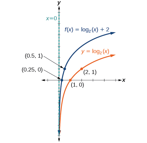 Graph of two functions. The parent function is y=log_2(x), with an asymptote at x=0 and labeled points at (1, 0), and (2, 1).The translation function f(x)=log_2(x)+2 has an asymptote at x=0 and labeled points at (0.25, 0) and (0.5, 1).