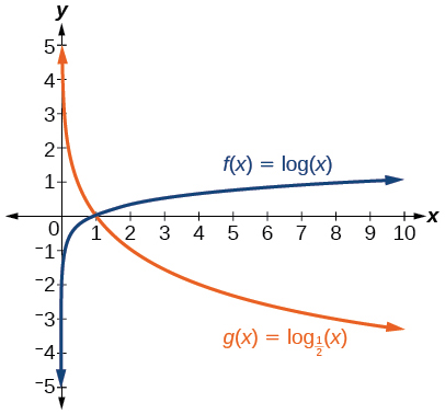 Graph of two functions, g(x) = log_(1/2)(x) in orange and f(x)=log(x) in blue.