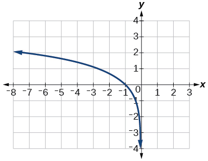 Graph of f(x)=ln(-x).