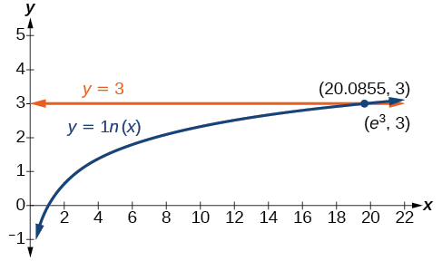 Graph of two questions, y=3 and y=ln(x), which intersect at the point (e^3, 3) which is approximately (20.0855, 3).