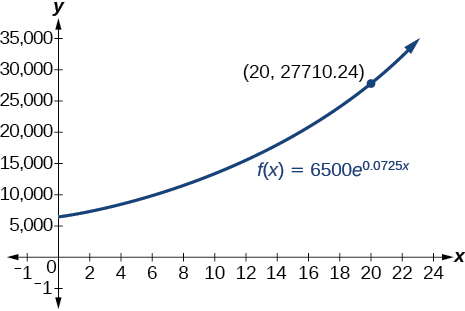 Graph of f(x)=6500e^(0.0725x) with the labeled point at (20, 27710.24).