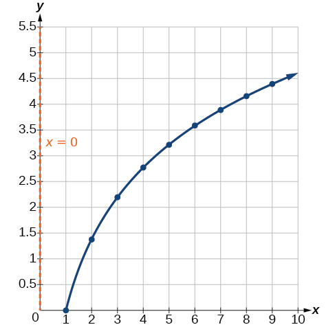 Graph of previous table's values showing that it fits the function y=2ln(x) with an asymptote at x=0.