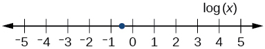 Number line to show log(x) is between -1 and 0.