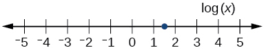 Number line to show log(x) is between 1 and 2.