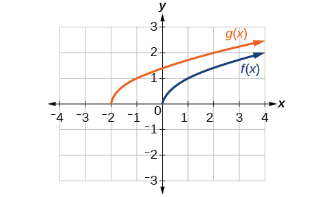 Graph of a square root function and a horizontally shift square foot function.