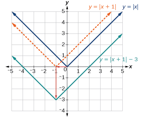Graph of an absolute function, y=|x|, and how it was transformed to y=|x+1|-3.