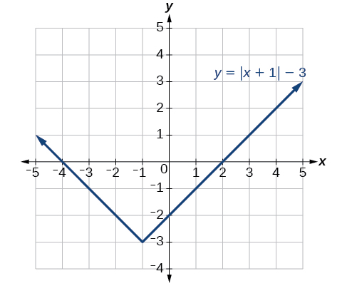 The final function y=|x+1|-3.