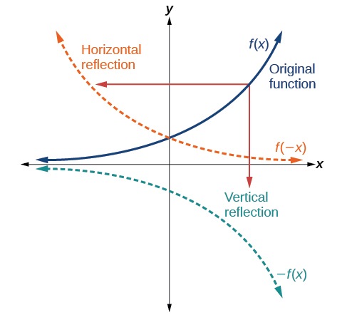 Graph of the vertical and horizontal reflection of a function.