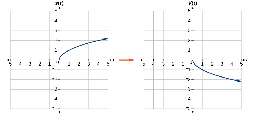 Graph of the vertical reflection of the square root function.