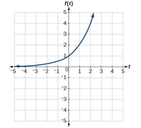 Graph of k(t)