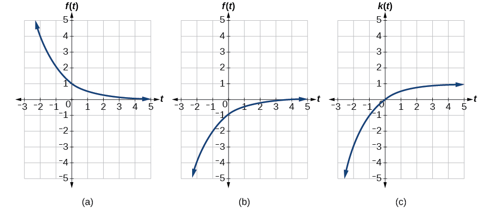 Graphs of all the transformations.