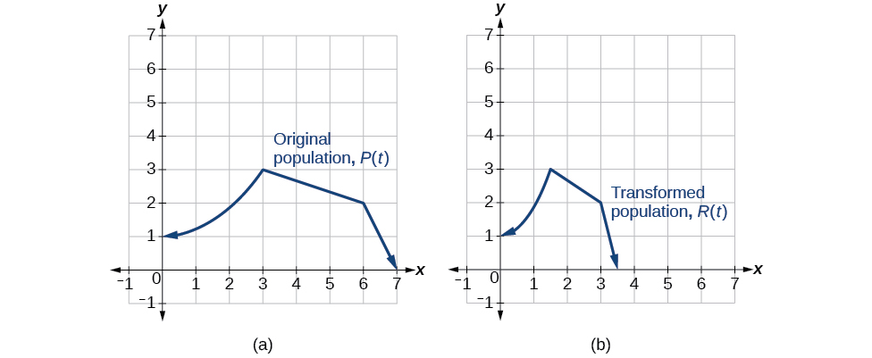 Two side-by-side graphs. The first graph has function for original population whose domain is [0,7] and range is [0,3]. The maximum value occurs at (3,3). The second graph has the same shape as the first except it is half as wide. It is a graph of transformed population, with a domain of [0, 3.5] and a range of [0,3]. The maximum occurs at (1.5, 3).