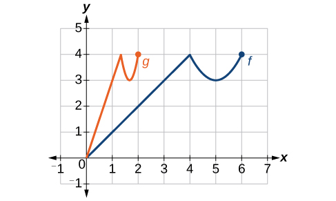 Graph of f(x) being vertically compressed to g(x).