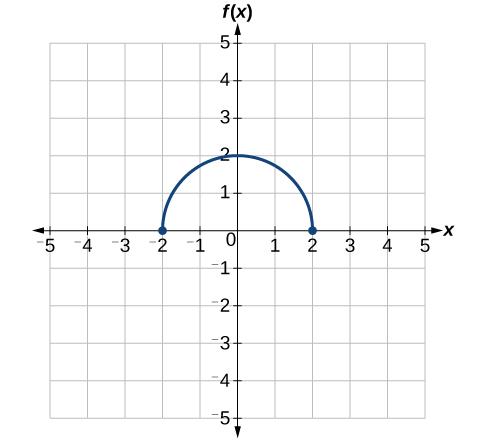 Graph of a half-circle.