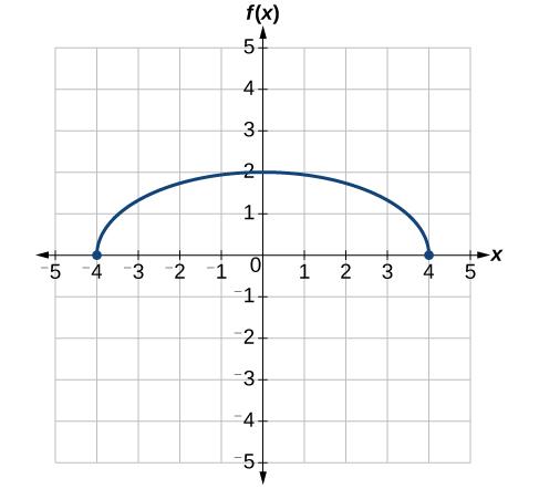 Graph of a vertically stretch half-circle.
