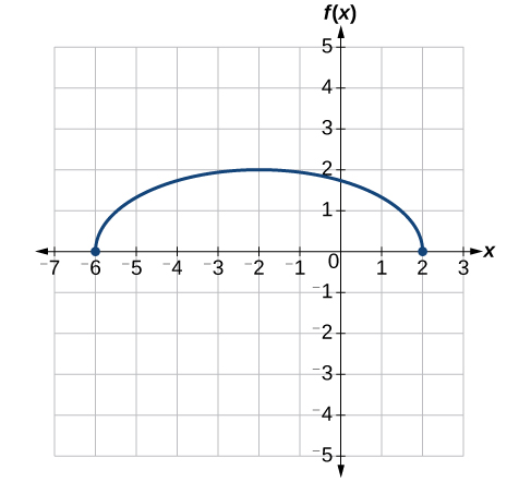 Graph of a vertically stretch and translated half-circle.